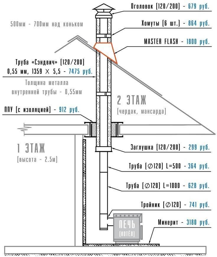 Сэндвич трубы для дымохода: их устройство, достоинства и правила монтажа