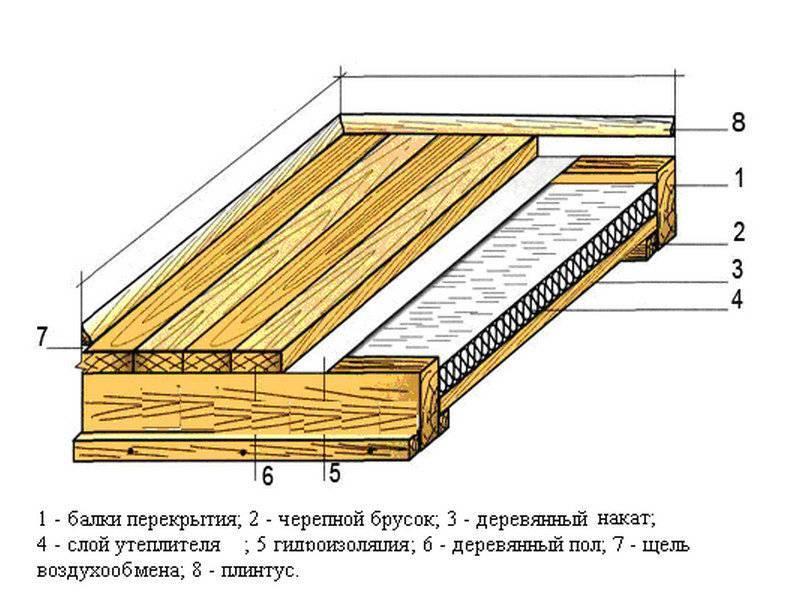 Утепление деревянного пола своими руками: пошаговая инструкция