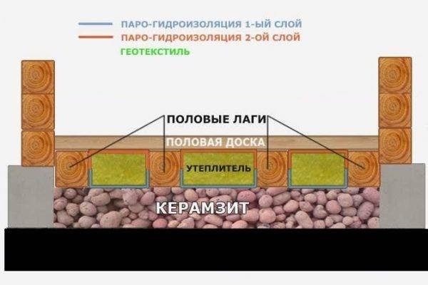 Утепление пола в бане керамзитом