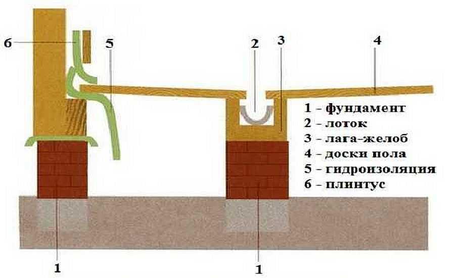 Деревянные и бетонные полы в бане своими руками: устройство правильных полов в бане с видео