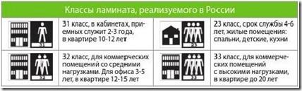 Как выбрать класс ламината для квартиры