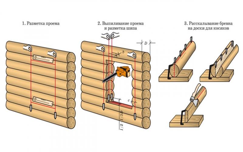 Нюансы строительства сруба бани своими руками