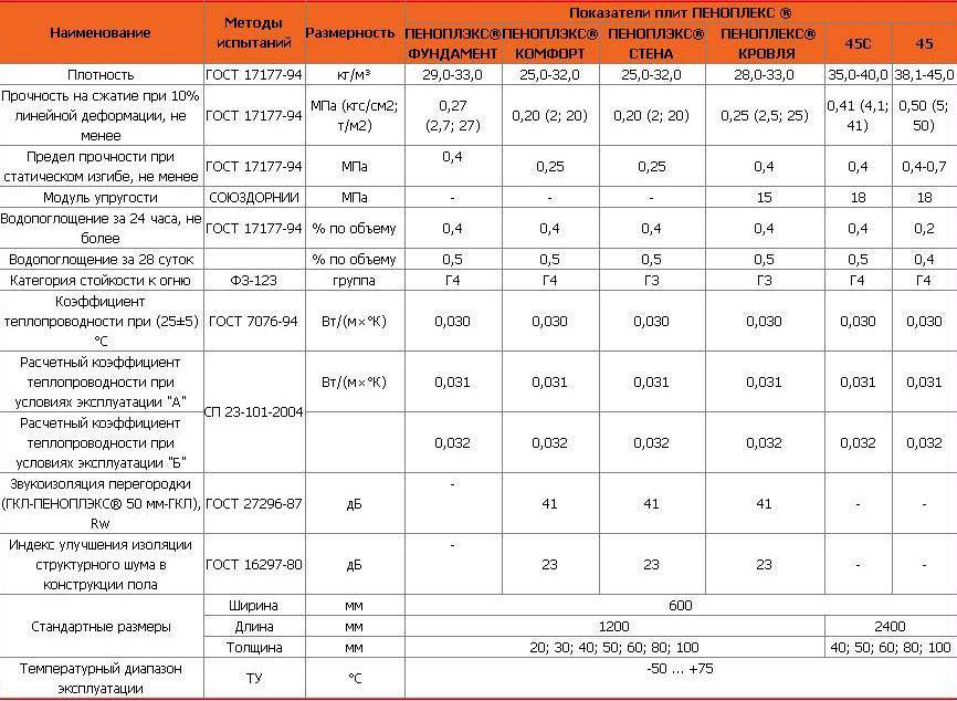 """Пеноплекс """"основа"""" характеристики и сравнение утеплителя - uteplenieplus.ru"""