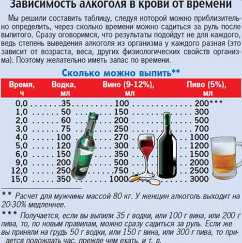Можно ли пить алкоголь (пиво и водку) в бане?