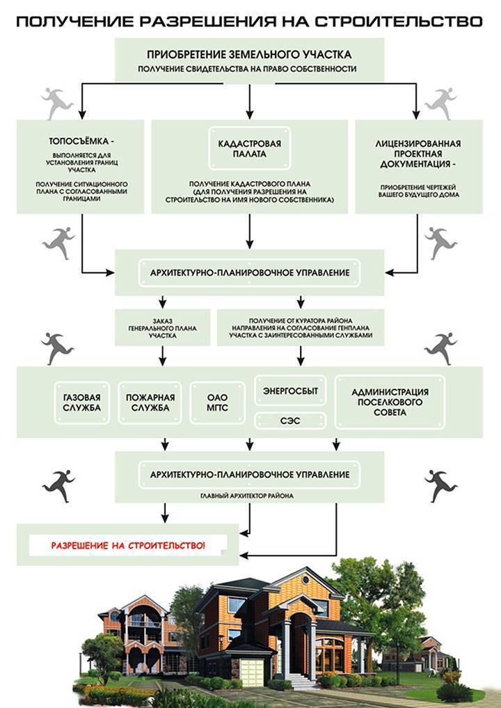 Как зарегистрировать дом на дачном участке в 2020 г. пошаговая инструкция