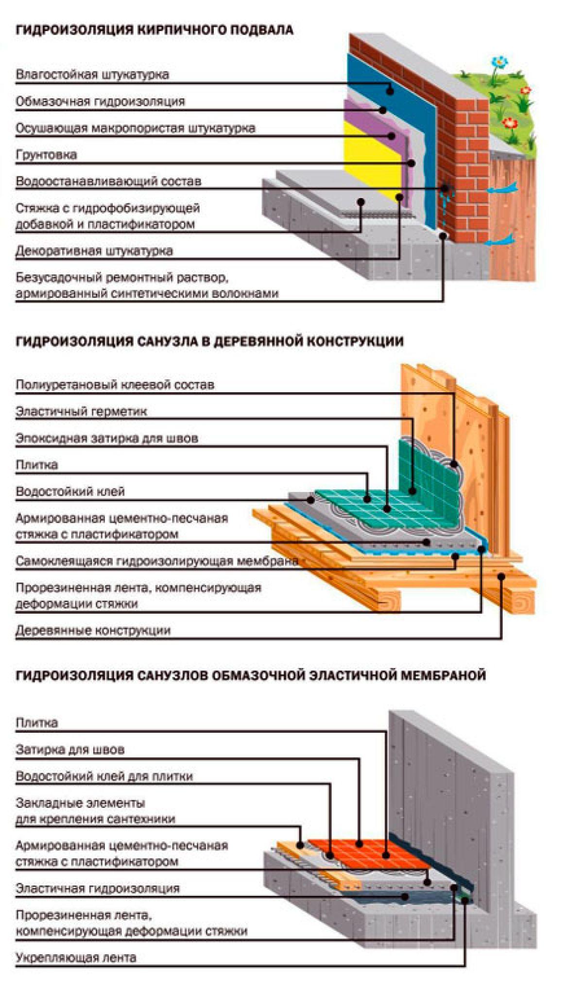 Технология гидроизоляции разного типа полов в бане