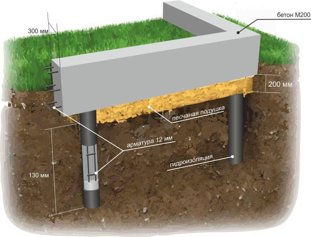 Фундамент столбчатый на сваях: монолитный свайно-растверковый