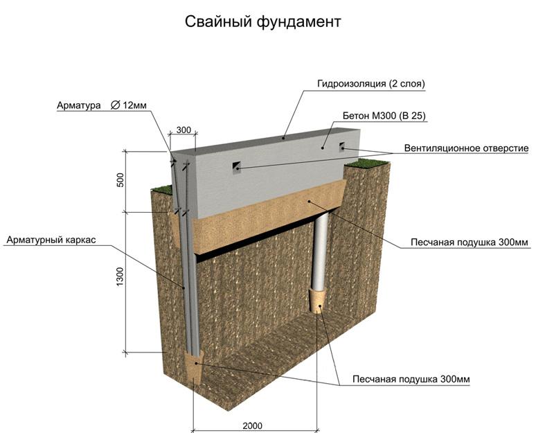 Строим фундамент на глине
