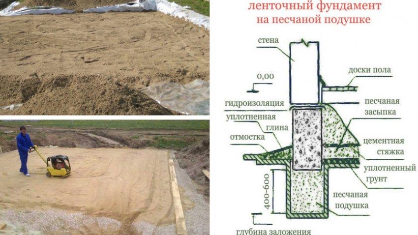 Подушка под фундамент - под ленточный, толщина, какая должна быть, как залить. песчаная подушка под фундамент