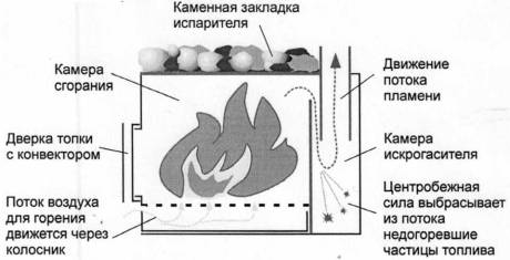 Принцип работы искрогасителя на дымовой трубе