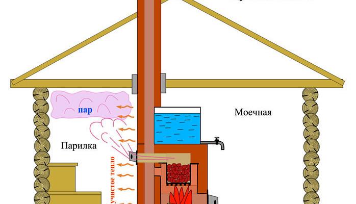 Как сделать вентиляцию в бане?