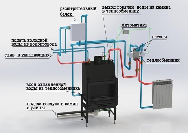 Буржуйка с водяным отоплением – как сделать печь буржуйку с водяным контуром своими руками: фото, чертежи и прочее