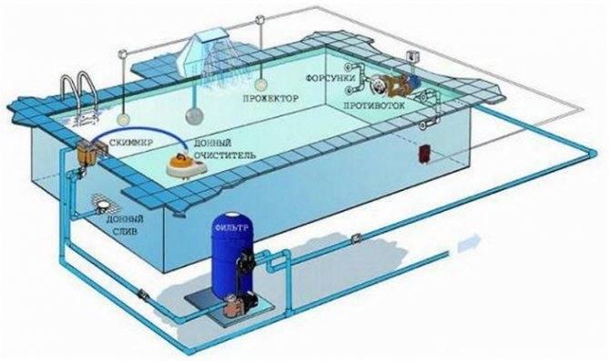 Насколько эффективно работает химия для бассейна: разбираемся в месте с homius