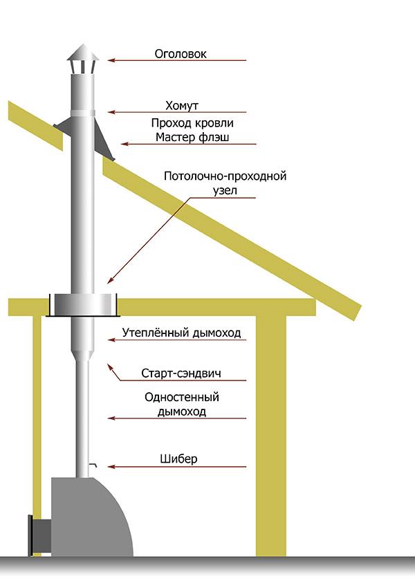 Как вывести трубу от буржуйки через стену