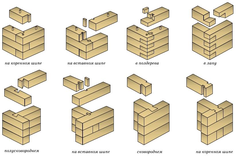 Соединение бруса и бревен - различные виды и способы стыковки при строительстве