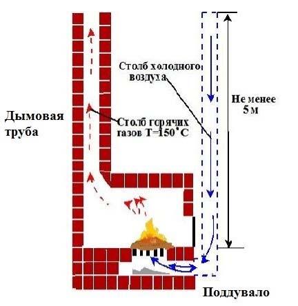 Расчет дымохода для дровяной печи: размеры, диаметр, высота над крышей