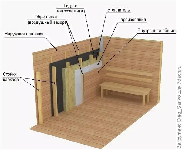 Строительство каркасной бани: фото и видео бани своими руками по каркасной технологии