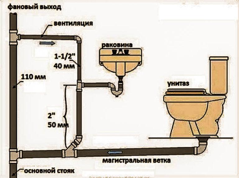 Как сделать слив в бане своими руками