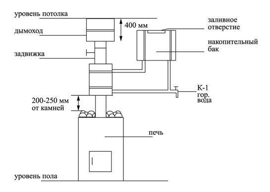 8 критериев выбора бака для бани на трубу [+фото]