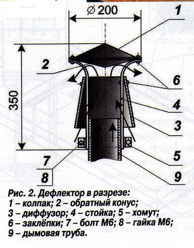 Установка дефлектора печной трубы своими руками