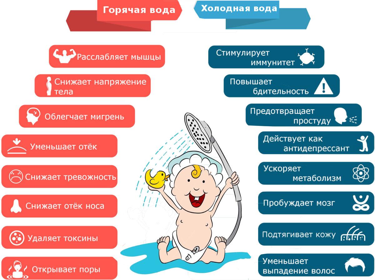 Контрастный душ: польза, правила приема и противопоказания