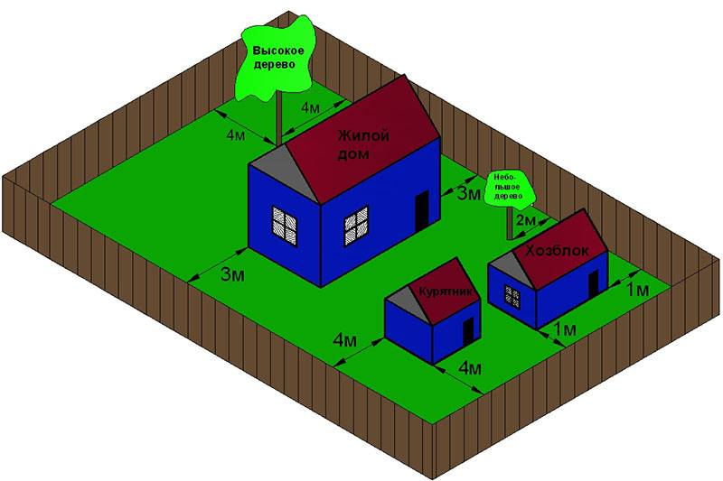 Выдержка из норм по снипу: на каком расстоянии от забора можно строить баню