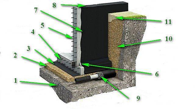 Как правильно сделать гидроизоляцию фундамента