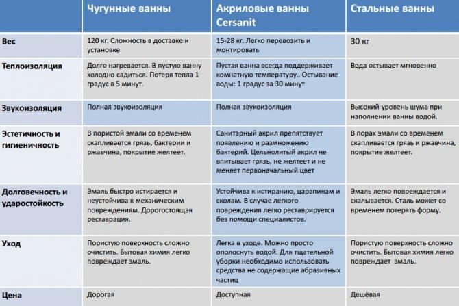 Акриловые ванны, их свойства, выбор - remontzhilya.ru