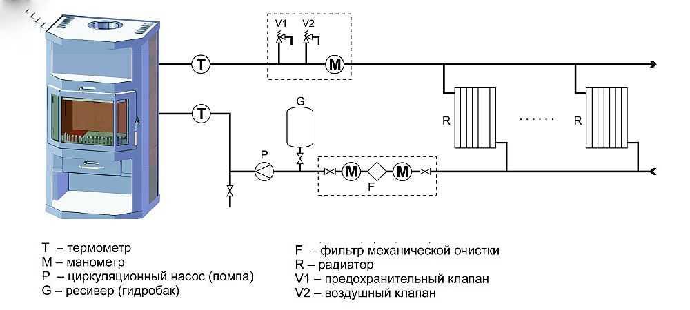 Особенности установки печного отопления дома
