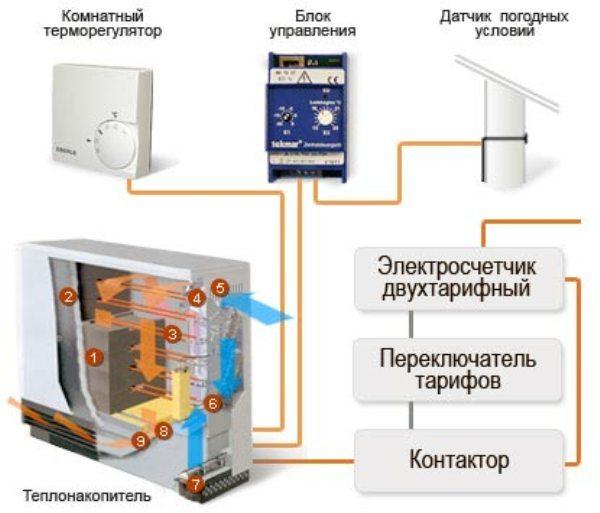 Регуляторы температуры для котла отопления: виды и подключение