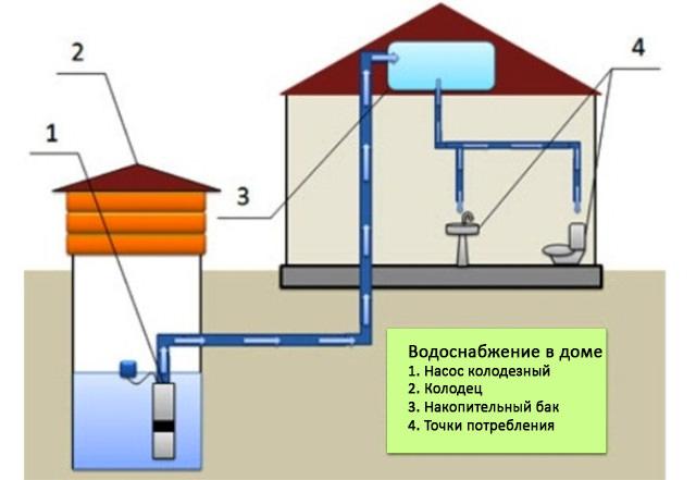 Как своими руками провести горячую воду в баню зимой — схема