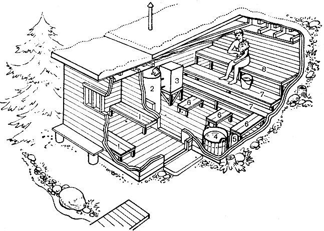Преимущества и недостатки бани маслова - самстрой - строительство, дизайн, архитектура.