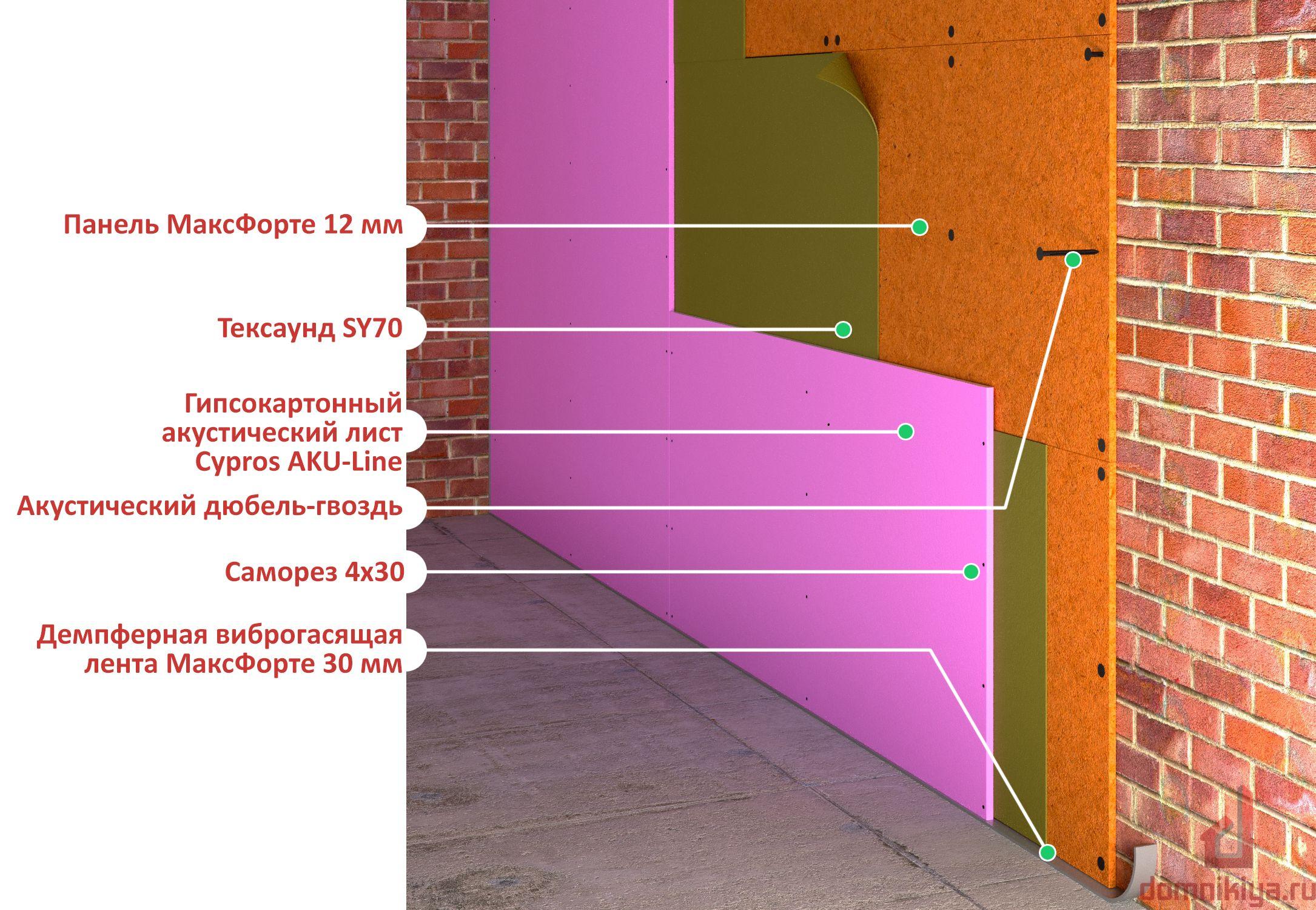 Выбор рулонного утеплителя для стен - какой лучше