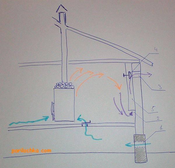 Советы по самостоятельному проведению вентиляции в баню