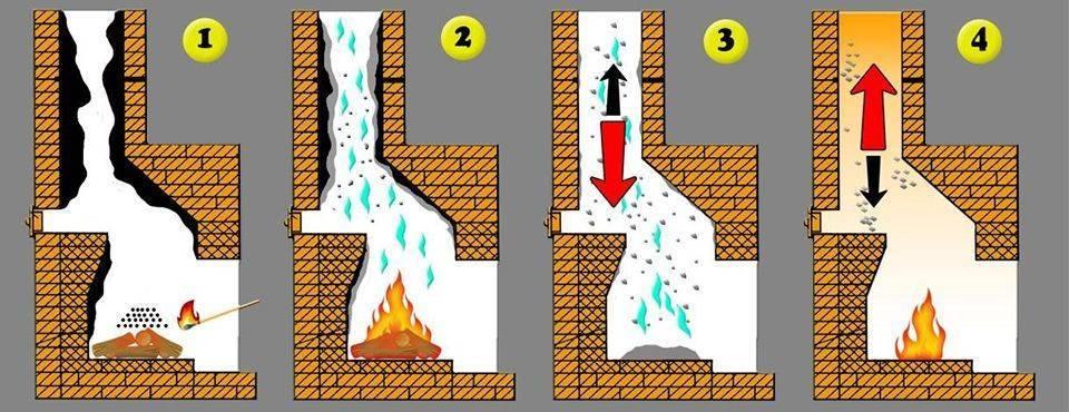 Как почистить трубу дымохода в бане от сажи и посторонних предметов как почистить трубу дымохода в бане от сажи и посторонних предметов