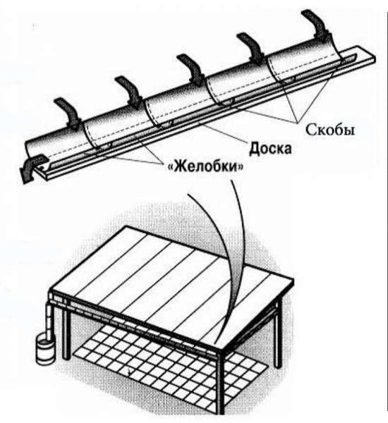 Как сделать водосток на крыше