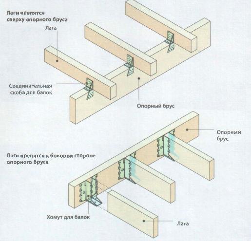 Особенности устройства пола на деревянных лагах в частном доме