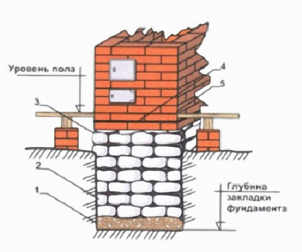 Как самостоятельно выложить фундамент и стены своими руками из кирпича