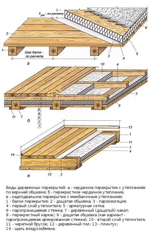 Устройство перекрытия пола дома по деревянным балкам и лагам.