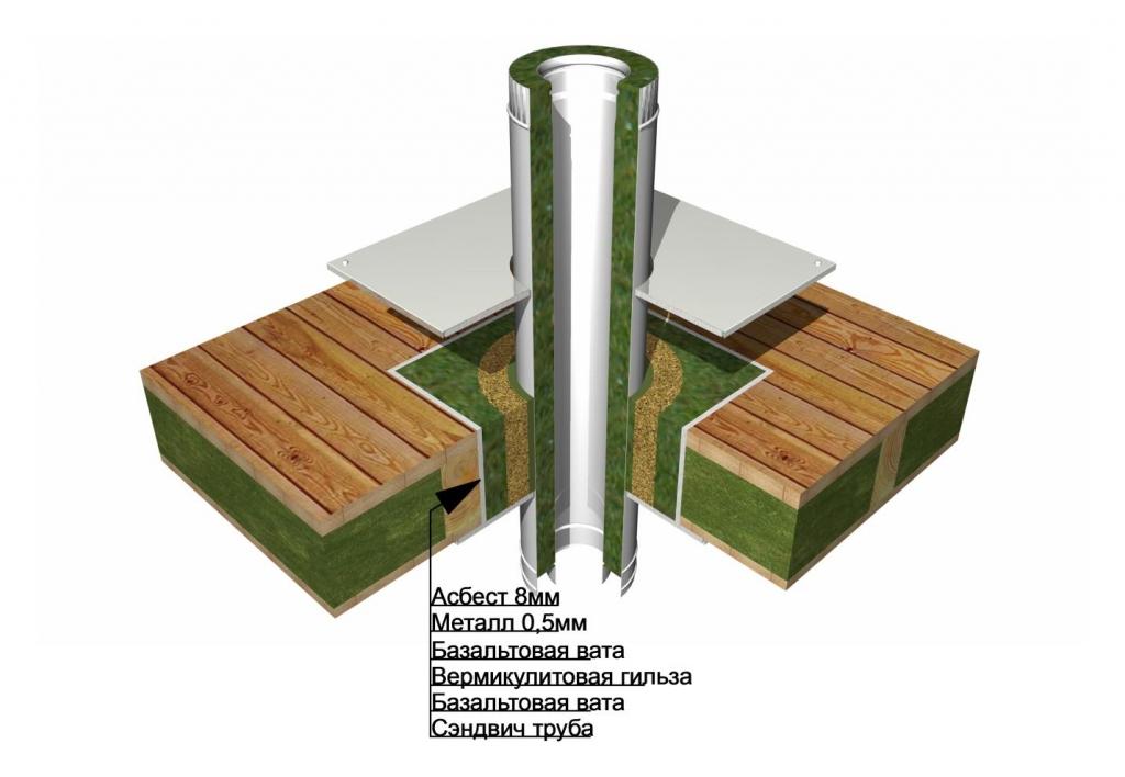 Потолочно-проходной узел дымохода: типы, требования, инструкция по установке