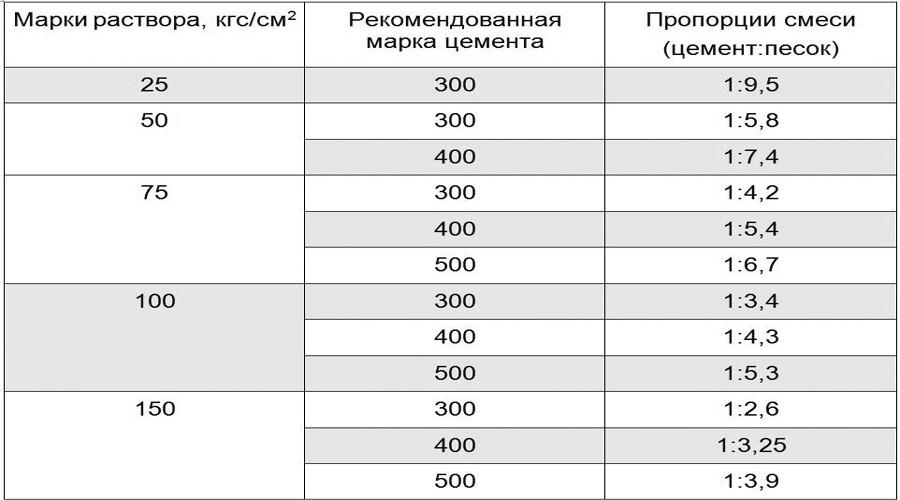 Замешивание раствора для стяжки | opolax.ru