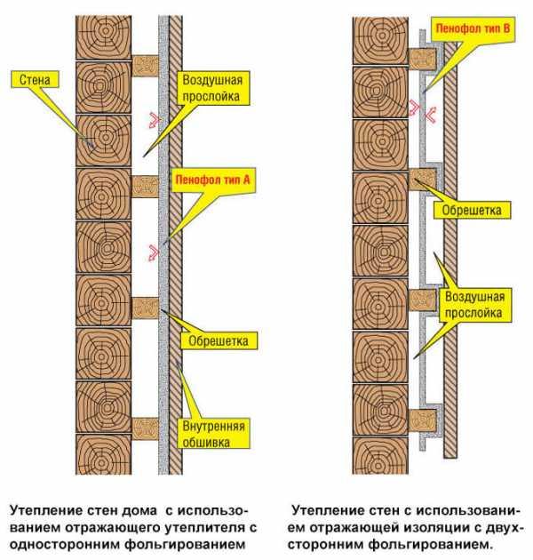 Как крепить минвату к стене деревянного дома