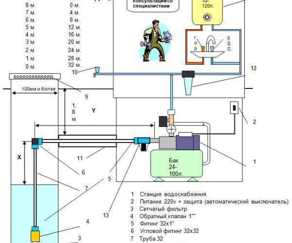 Насосные станции для скважин: как выбрать, особенности подключения и установки