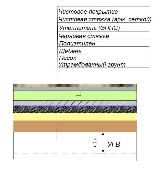 Утепление пола по грунту пеноплексом, керамзитом