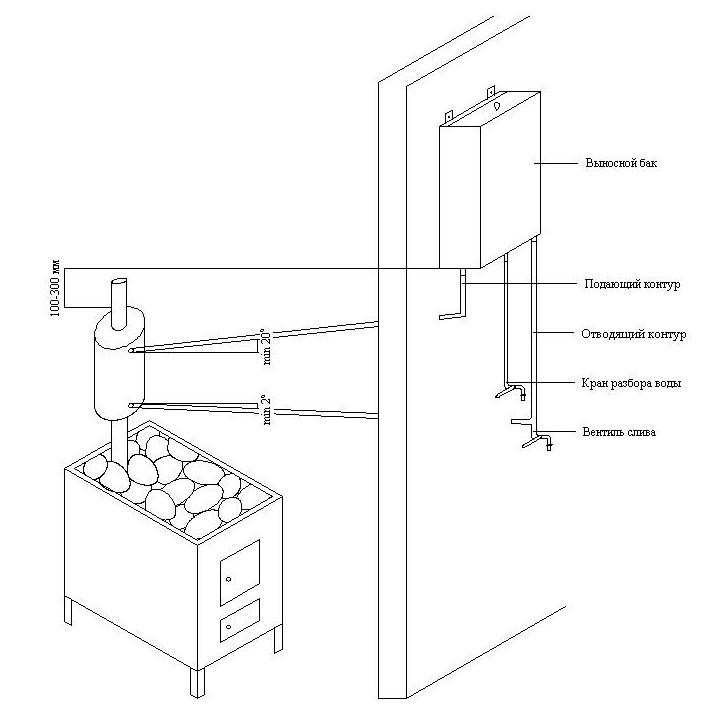 Нагреет и воду, и воздух! банная печь с водяным баком — всё, что нужно для парной