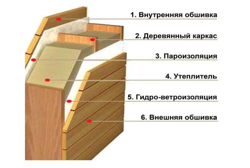Методы и особенности утепления каркасной бани