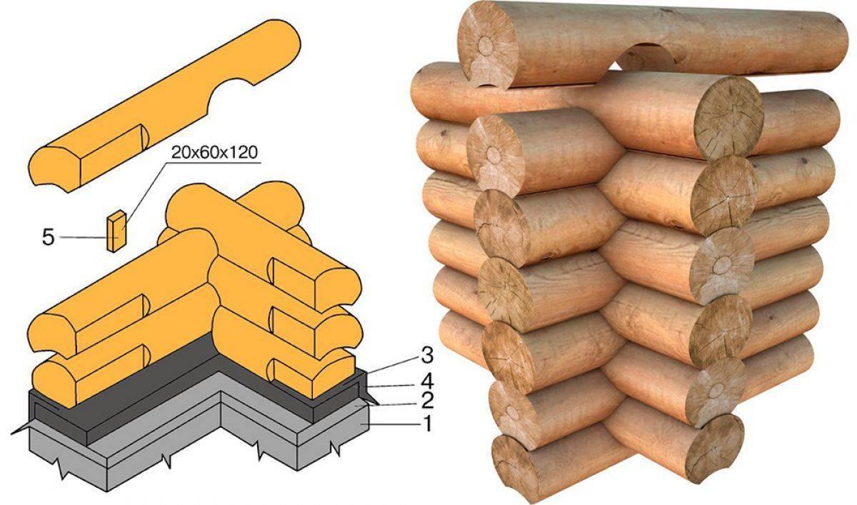 Сруб бани своими руками – изготовление сруба бани ( фото)