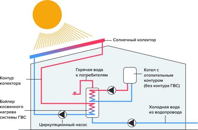 Отопление в бане: традиционные и современные виды обогрева и как сделать печь своими руками
