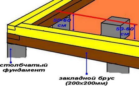 Как сделать проливные полы в русской бане своим руками - пошаговые инструкции!