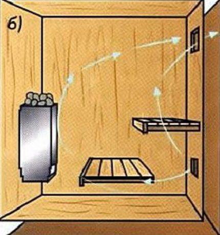 Схема работы и устройство своими руками вентиляции басту в бане (этапы монтажа, фото и видео инструкции)